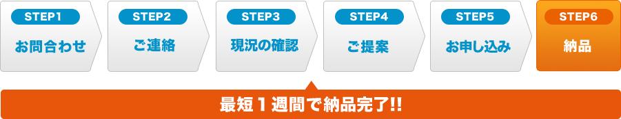 導入フローの6ステップ:問い合わせ、ご連絡、現況の確認、ご提案、お申込み、納品